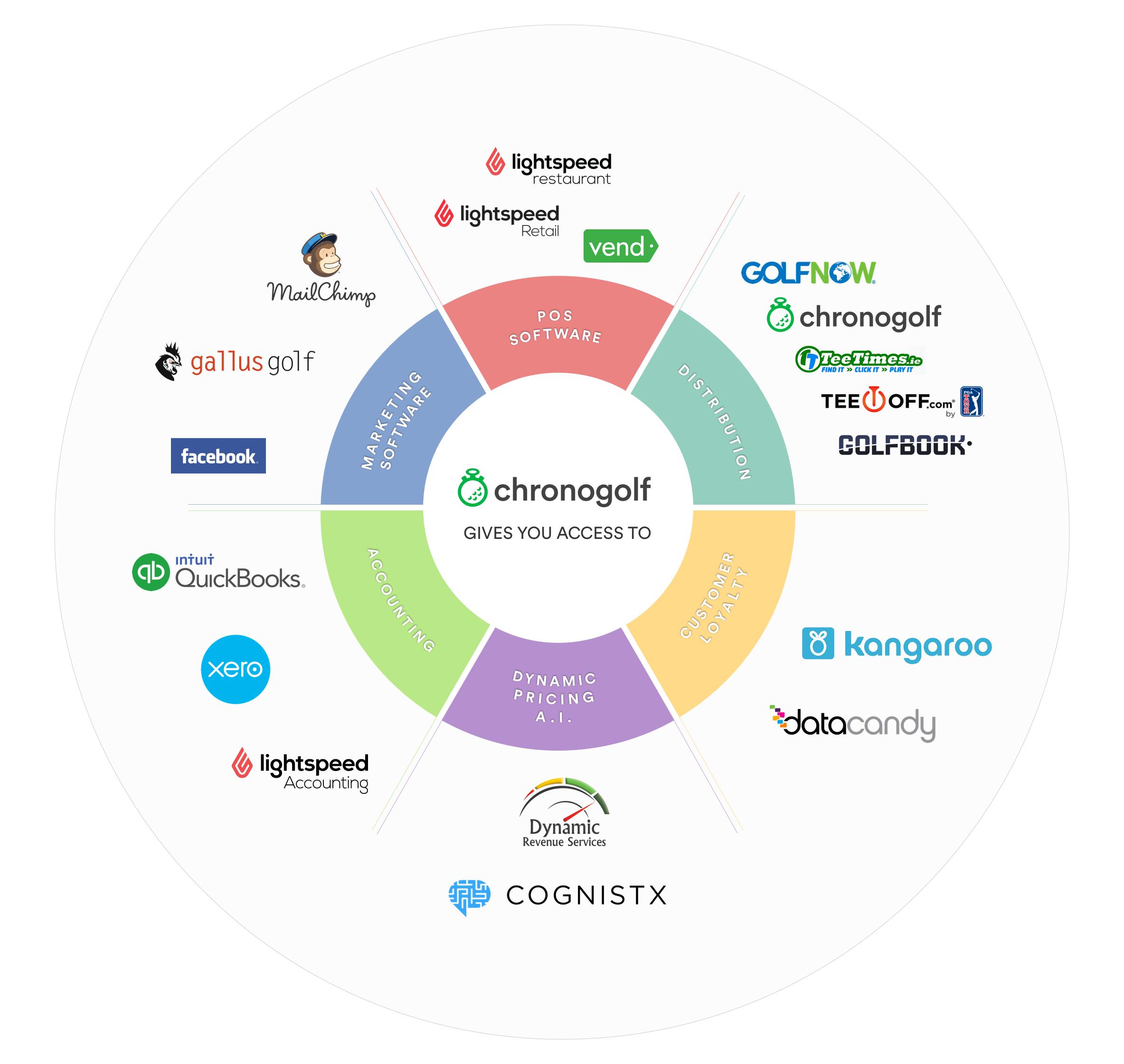 Chronogolf-Integration